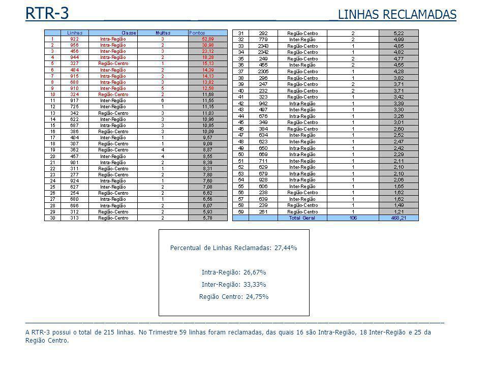RTR-3 __________ _________ _ LINHAS RECLAMADAS Percentual de Linhas Reclamadas: 27,44% Intra-Região: 26,67% Inter-Região: 33,33% Região Centro: 24,75%
