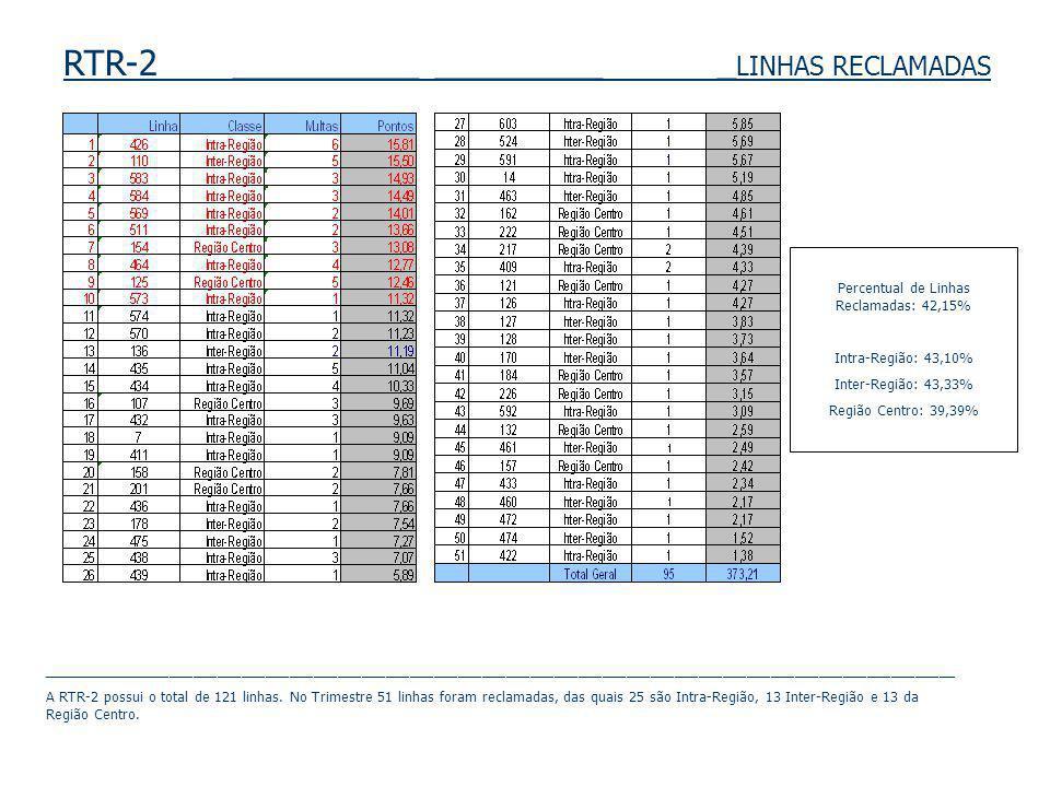 RTR-2 __________ _________ _ LINHAS RECLAMADAS Percentual de Linhas Reclamadas: 42,15% Intra-Região: 43,10% Inter-Região: 43,33% Região Centro: 39,39%