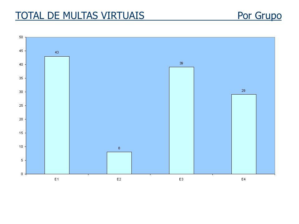 TOTAL DE MULTAS VIRTUAIS Por Grupo