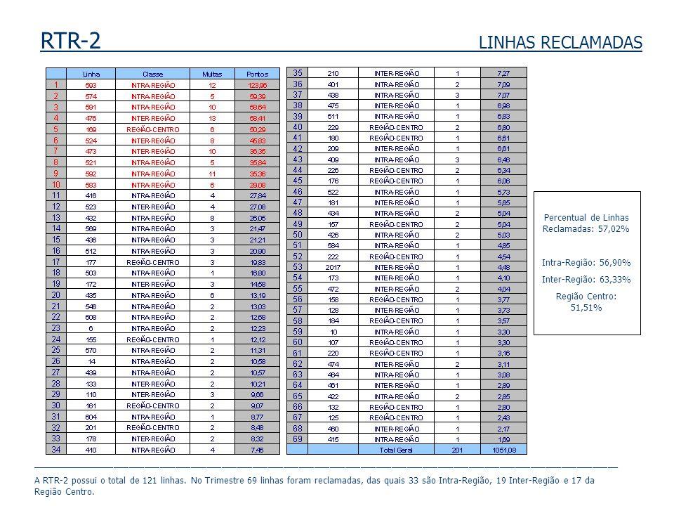 RTR-2 LINHAS RECLAMADAS Percentual de Linhas Reclamadas: 57,02% Intra-Região: 56,90% Inter-Região: 63,33% Região Centro: 51,51% ______________________