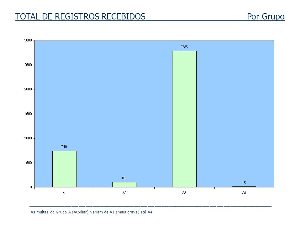 TOTAL DE REGISTROS RECEBIDOS Por Grupo __________________________________________________________________________________________________________ As m