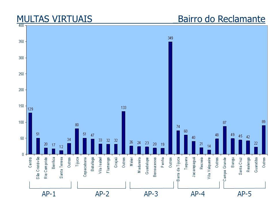 MULTAS VIRTUAIS _Bairro do Reclamante AP-1 AP-2 AP-3 AP-4 AP-5
