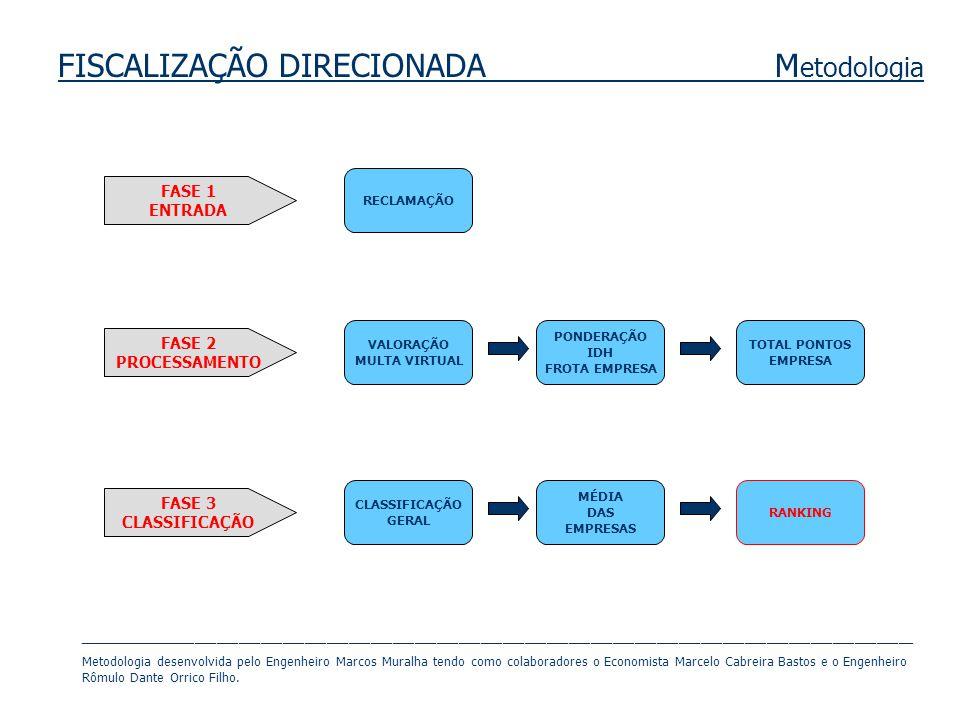 FISCALIZAÇÃO DIRECIONADA M etodologia RECLAMAÇÃO VALORAÇÃO MULTA VIRTUAL PONDERAÇÃO IDH FROTA EMPRESA TOTAL PONTOS EMPRESA MÉDIA DAS EMPRESAS RANKING