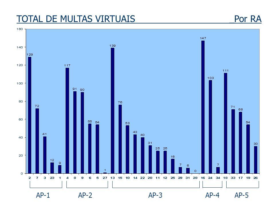 TOTAL DE MULTAS VIRTUAIS _Por RA AP-1 AP-2 AP-3 AP-4 AP-5