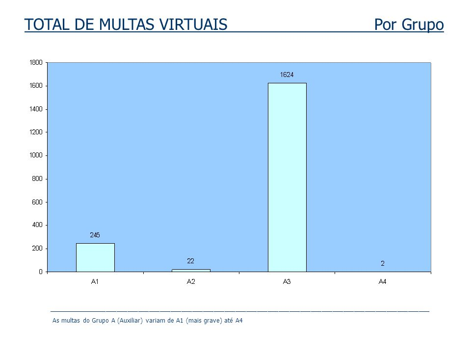 TOTAL DE MULTAS VIRTUAIS Por Grupo __________________________________________________________________________________________________________ As multa