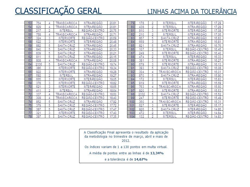 CLASSIFICAÇÃO GERAL LINHAS ACIMA DA TOLERÂNCIA A Classificação Final apresenta o resultado da aplicação da metodologia no trimestre de março, abril e maio de 2012.