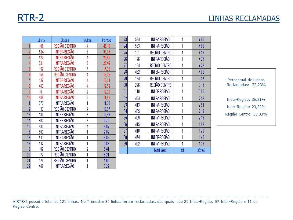 RTR-2 LINHAS RECLAMADAS Percentual de Linhas Reclamadas: 32,23% Intra-Região: 36,21% Inter-Região: 23,33% Região Centro: 33,33% ______________________