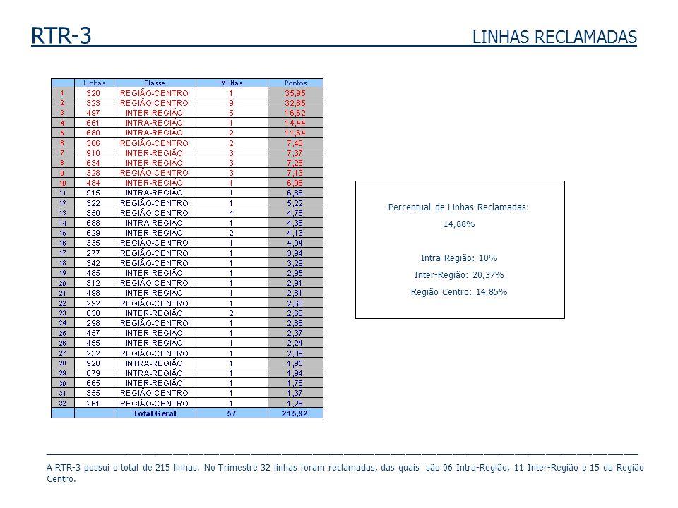 RTR-3 LINHAS RECLAMADAS Percentual de Linhas Reclamadas: 14,88% Intra-Região: 10% Inter-Região: 20,37% Região Centro: 14,85% _________________________