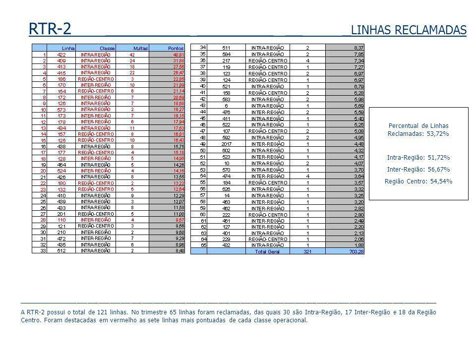 RTR-2 __________ _________ __ _ LINHAS RECLAMADAS Percentual de Linhas Reclamadas: 53,72% Intra-Região: 51,72% Inter-Região: 56,67% Região Centro: 54,54% ___________________________________________________________________________________________________________________ A RTR-2 possui o total de 121 linhas.