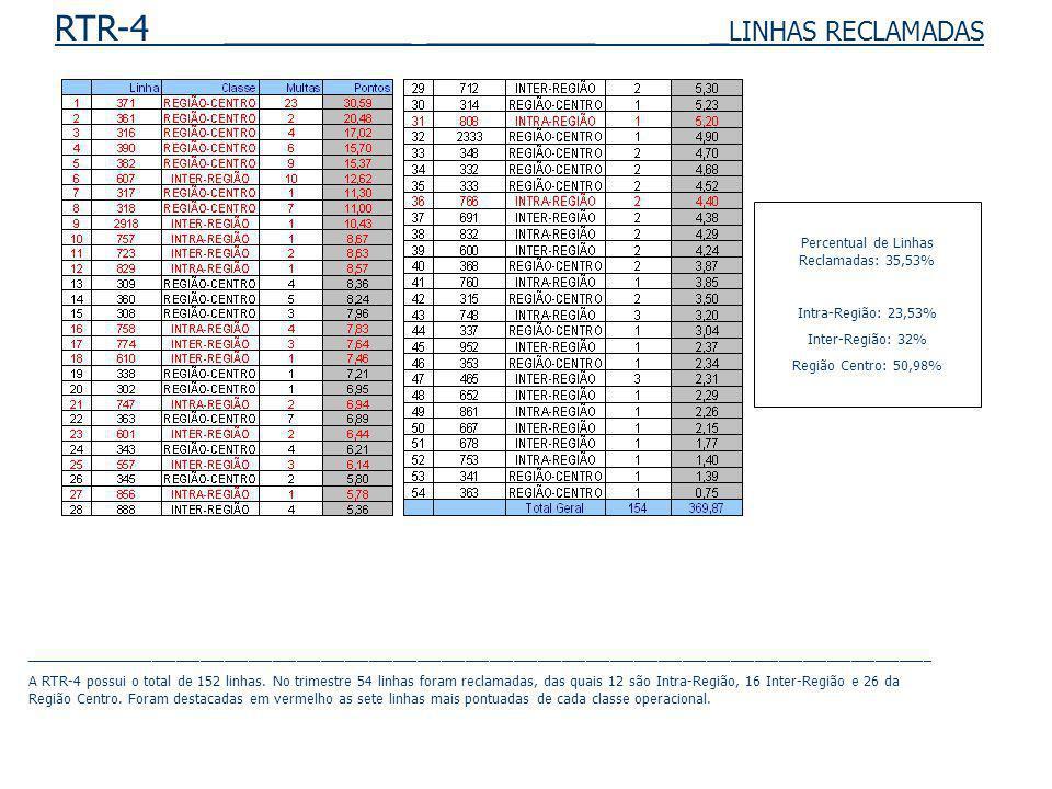 RTR-4 __________ _________ _ LINHAS RECLAMADAS Percentual de Linhas Reclamadas: 35,53% Intra-Região: 23,53% Inter-Região: 32% Região Centro: 50,98% _________________________________________________________________________________________________________________ A RTR-4 possui o total de 152 linhas.
