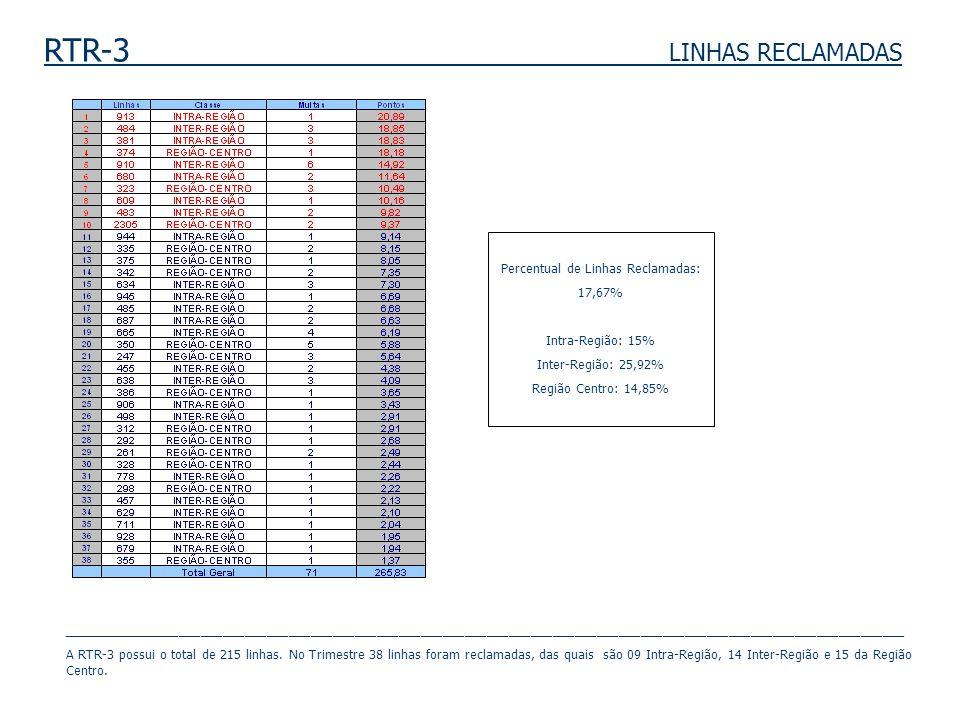 RTR-3 LINHAS RECLAMADAS Percentual de Linhas Reclamadas: 17,67% Intra-Região: 15% Inter-Região: 25,92% Região Centro: 14,85% _________________________