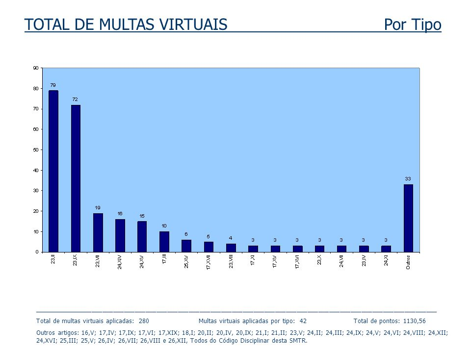TOTAL DE MULTAS VIRTUAIS Por Grupo _______________________________________________________________________________________________________________ As multas do Grupo E (Empresa)) variam de E1 (mais grave) até E4