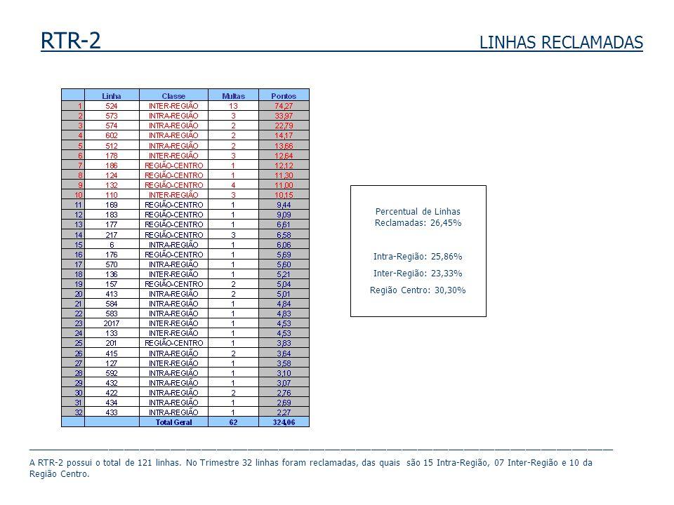 RTR-2 LINHAS RECLAMADAS Percentual de Linhas Reclamadas: 26,45% Intra-Região: 25,86% Inter-Região: 23,33% Região Centro: 30,30% ______________________