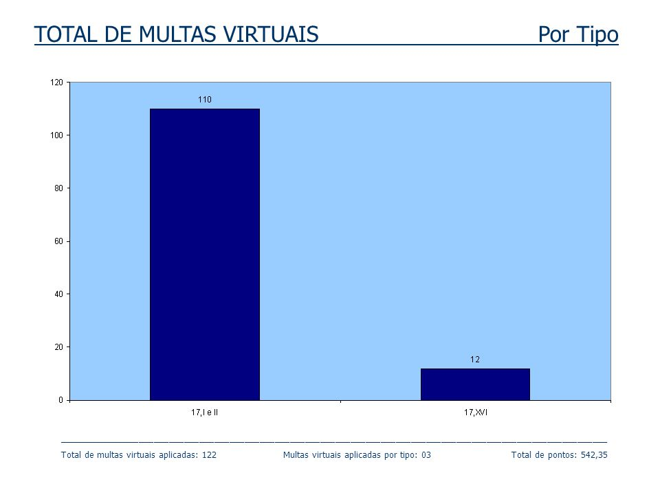 TOTAL DE MULTAS VIRTUAIS Por Tipo _____________________________________________________________________________________________________________ Total