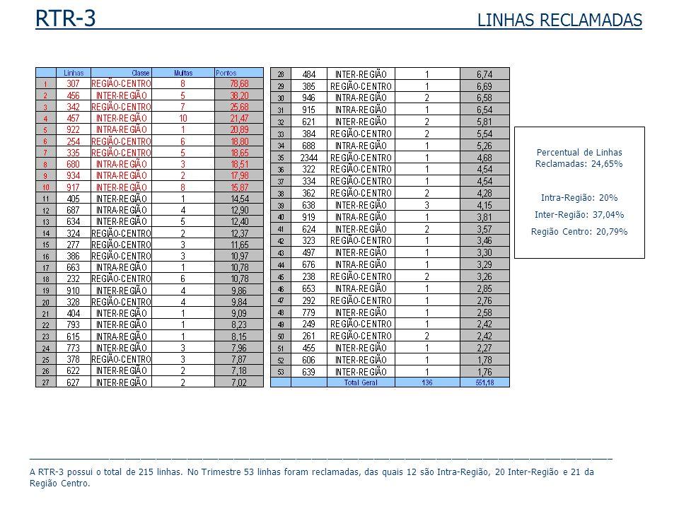 RTR-3 LINHAS RECLAMADAS Percentual de Linhas Reclamadas: 24,65% Intra-Região: 20% Inter-Região: 37,04% Região Centro: 20,79% _________________________