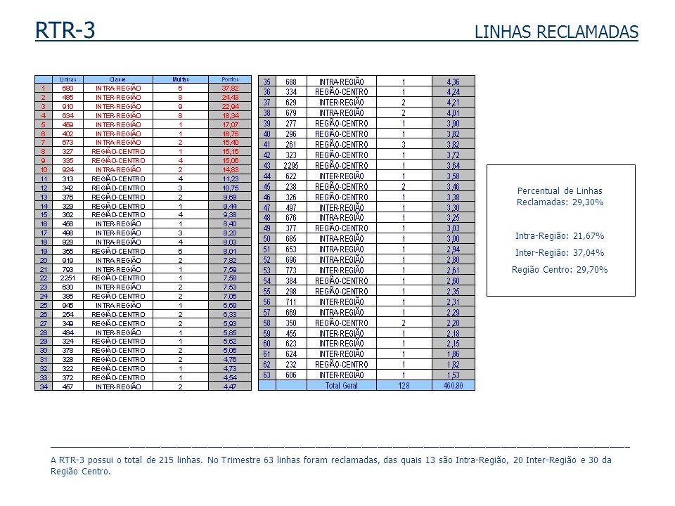 RTR-3 LINHAS RECLAMADAS Percentual de Linhas Reclamadas: 29,30% Intra-Região: 21,67% Inter-Região: 37,04% Região Centro: 29,70% ______________________