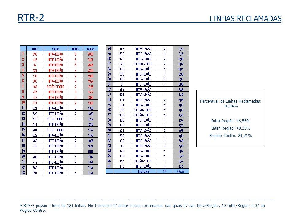 RTR-2 LINHAS RECLAMADAS Percentual de Linhas Reclamadas: 38,84% Intra-Região: 46,55% Inter-Região: 43,33% Região Centro: 21,21% ______________________