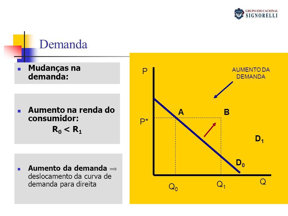 Demanda Mudanças na demanda: P Q D0D0 D1D1 Q1Q1 Q0Q0 P* AB Aumento na renda do consumidor: R 0 < R 1 Aumento da demanda deslocamento da curva de deman