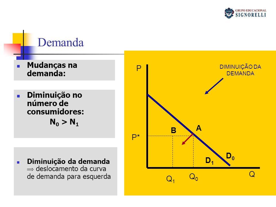 Demanda P Q D0D0 D1D1 Q1Q1 Q0Q0 P* A B Mudanças na demanda: Diminuição no número de consumidores: N 0 > N 1 Diminuição da demanda deslocamento da curv