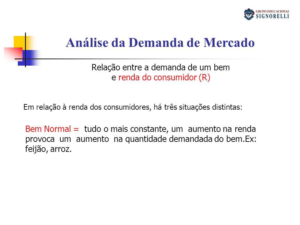 Análise da Demanda de Mercado Relação entre a demanda de um bem e renda do consumidor (R) Em relação à renda dos consumidores, há três situações disti