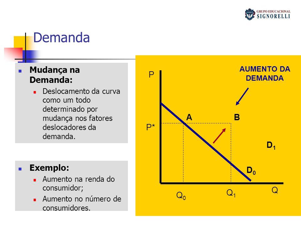 Demanda Mudança na Demanda: Deslocamento da curva como um todo determinado por mudança nos fatores deslocadores da demanda. P Q D0D0 D1D1 Q1Q1 Q0Q0 P*