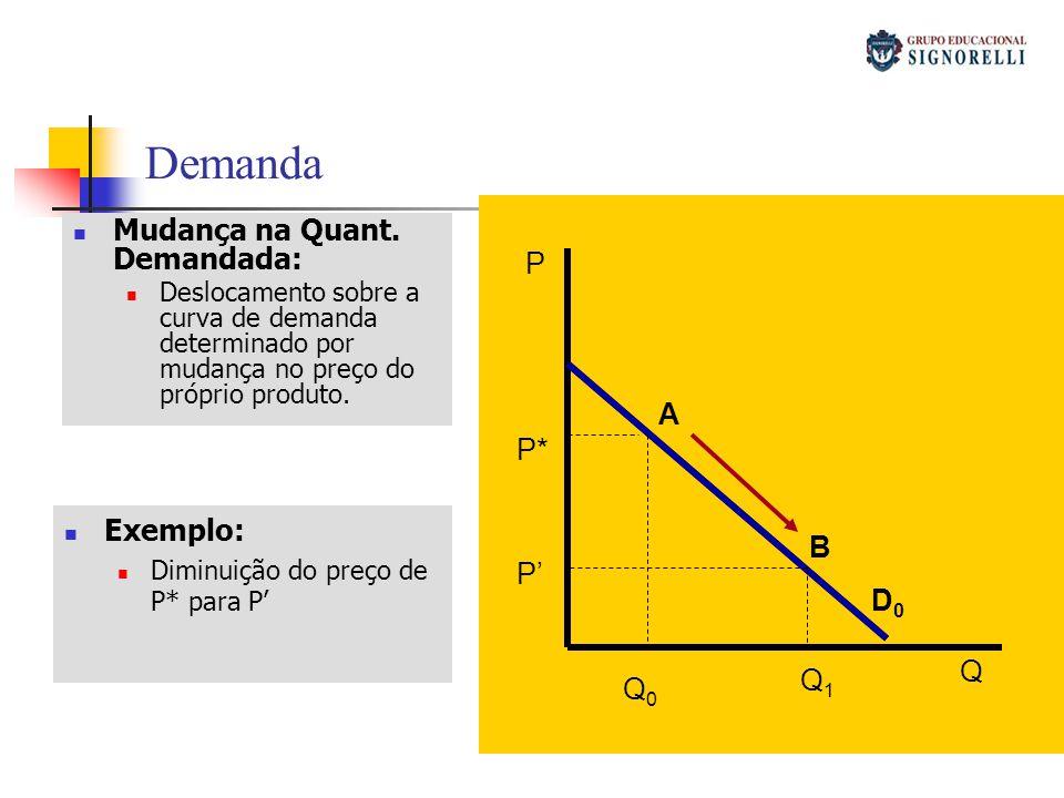 Demanda Mudança na Quant. Demandada: Deslocamento sobre a curva de demanda determinado por mudança no preço do próprio produto. P Q D0D0 Q1Q1 Q0Q0 P*