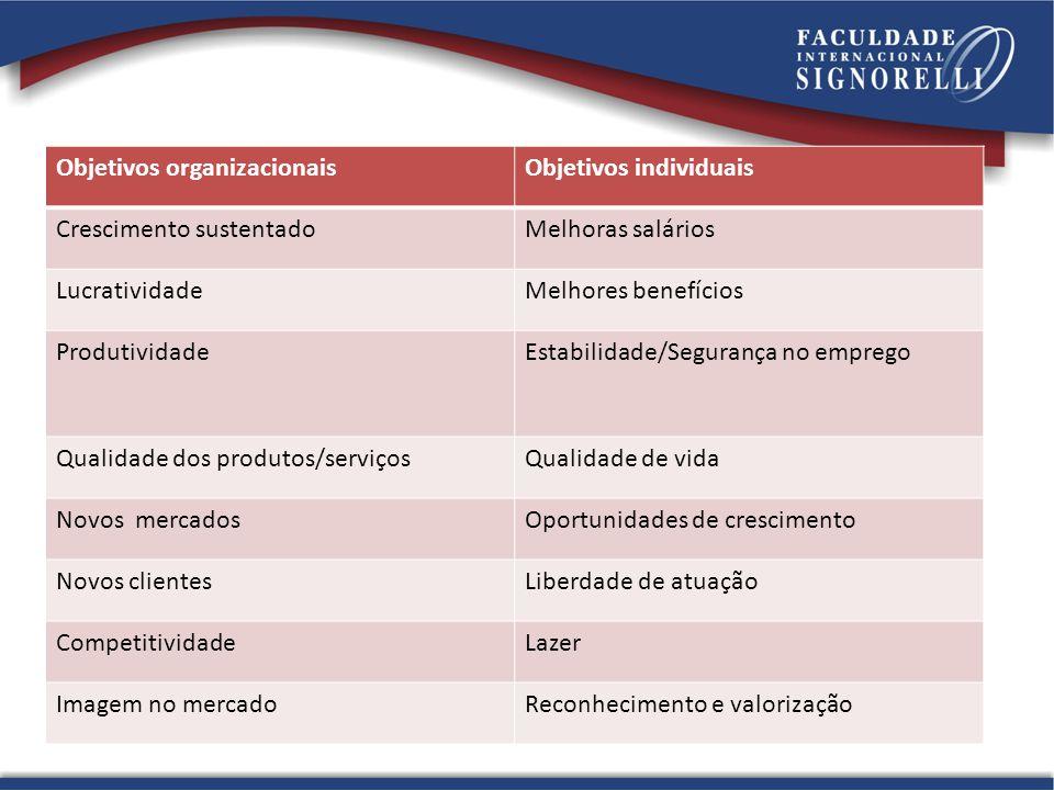 Objetivos organizacionaisObjetivos individuais Crescimento sustentadoMelhoras salários LucratividadeMelhores benefícios ProdutividadeEstabilidade/Segu