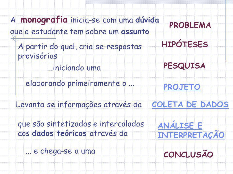A monografia inicia-se com uma dúvida que o estudante tem sobre um assunto A partir do qual, cria-se respostas provisórias HIPÓTESES...iniciando uma P