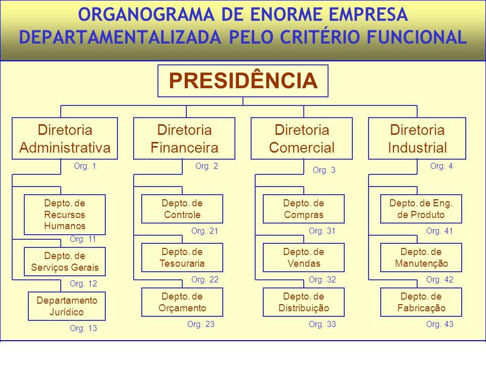 Administração – Princípios e Tendências – Francisco Lacombe – Editora Saraiva ORGANOGRAMA DE ENORME EMPRESA DEPARTAMENTALIZADA PELO CRITÉRIO FUNCIONAL