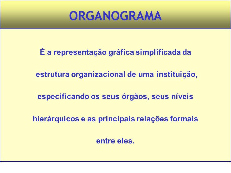 Administração – Princípios e Tendências – Francisco Lacombe – Editora Saraiva ORGANOGRAMA É a representação gráfica simplificada da estrutura organiza