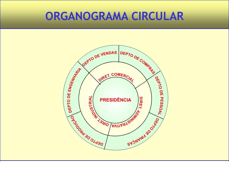 Administração – Princípios e Tendências – Francisco Lacombe – Editora Saraiva ORGANOGRAMA CIRCULAR
