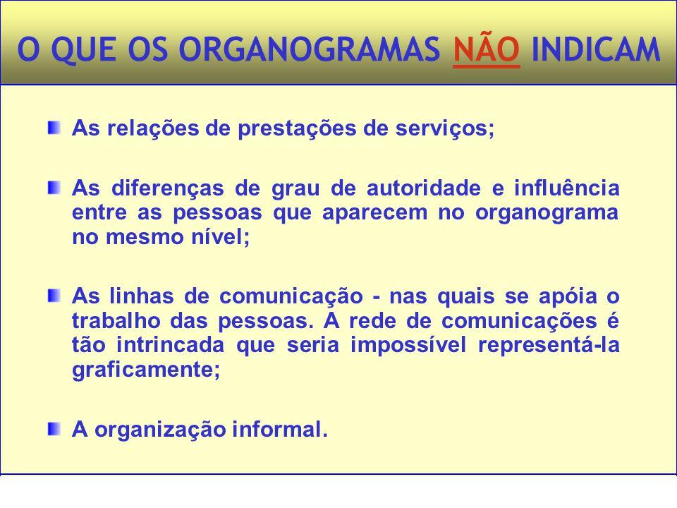 Administração – Princípios e Tendências – Francisco Lacombe – Editora Saraiva O QUE OS ORGANOGRAMAS NÃO INDICAM As relações de prestações de serviços;
