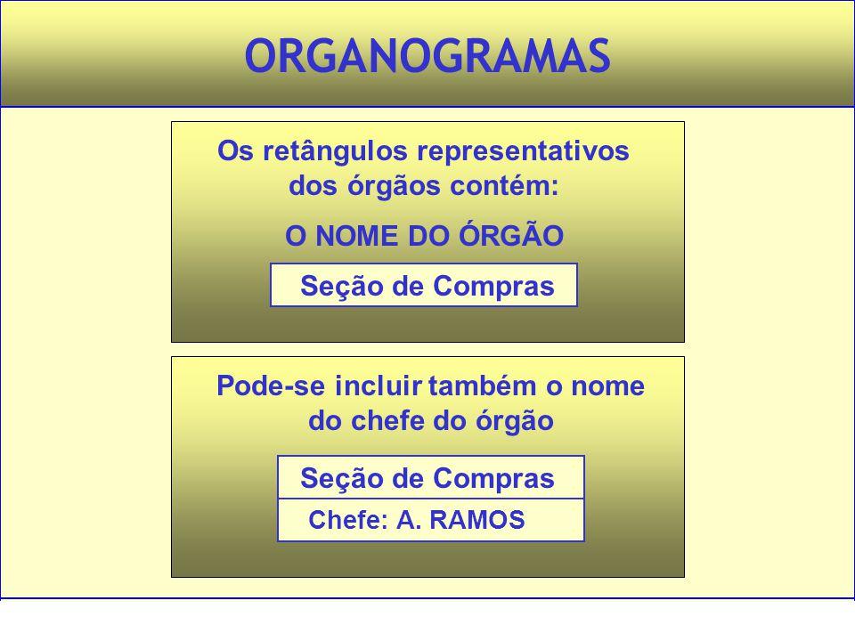 Administração – Princípios e Tendências – Francisco Lacombe – Editora Saraiva ORGANOGRAMAS Os retângulos representativos dos órgãos contém: O NOME DO
