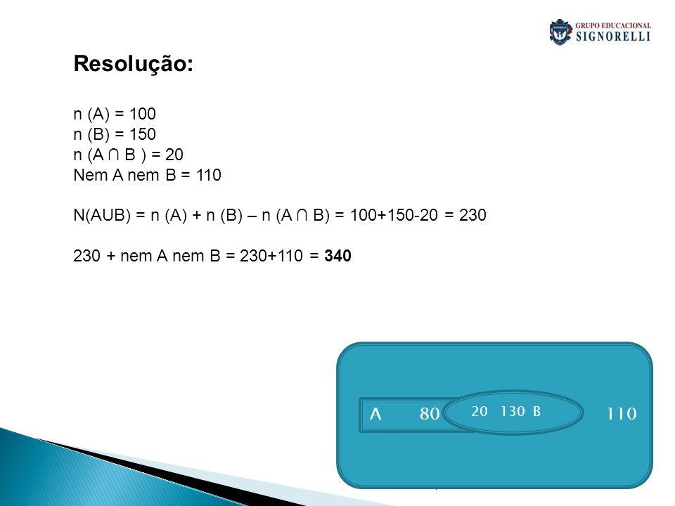. Resolução: n (A) = 100 n (B) = 150 n (A B ) = 20 Nem A nem B = 110 N(AUB) = n (A) + n (B) – n (A B) = 100+150-20 = 230 230 + nem A nem B = 230+110 =