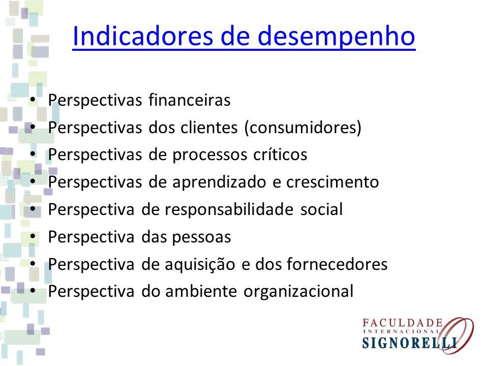 Indicadores de desempenho Perspectivas financeiras Perspectivas dos clientes (consumidores) Perspectivas de processos críticos Perspectivas de aprendi