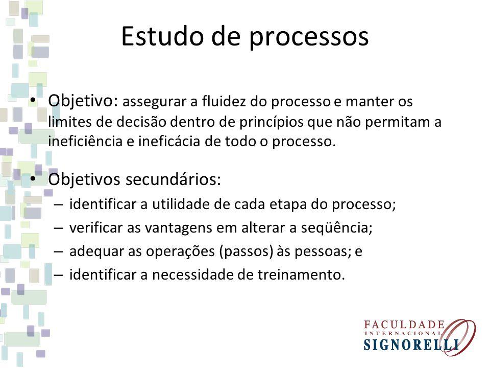 Estudo de processos Objetivo: assegurar a fluidez do processo e manter os limites de decisão dentro de princípios que não permitam a ineficiência e in