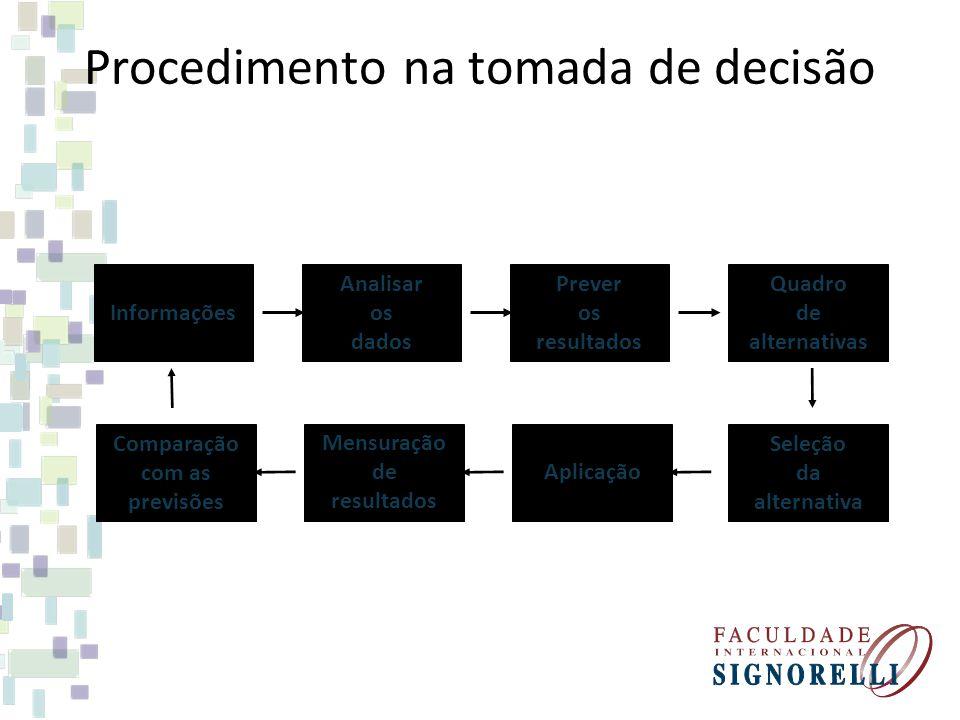 Procedimento na tomada de decisão Informações Analisar os dados Prever os resultados Mensuração de resultados Aplicação Seleção da alternativa Compara