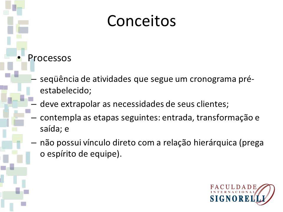 Conceitos Processos – seqüência de atividades que segue um cronograma pré- estabelecido; – deve extrapolar as necessidades de seus clientes; – contemp