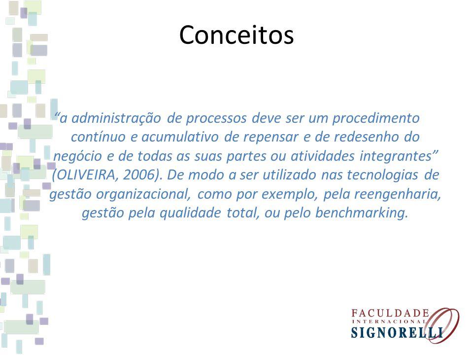 Conceitos a administração de processos deve ser um procedimento contínuo e acumulativo de repensar e de redesenho do negócio e de todas as suas partes