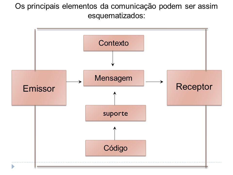 suporte Os principais elementos da comunicação podem ser assim esquematizados: Emissor Receptor Contexto Mensagem Código