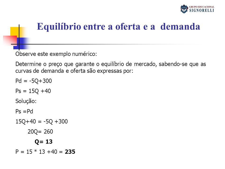 Equilíbrio entre a oferta e a demanda Observe este exemplo numérico: Determine o preço que garante o equilíbrio de mercado, sabendo-se que as curvas de demanda e oferta são expressas por: Pd = -5Q+300 Ps = 15Q +40 Solução: Ps =Pd 15Q+40 = -5Q +300 20Q= 260 Q= 13 P = 15 * 13 +40 = 235