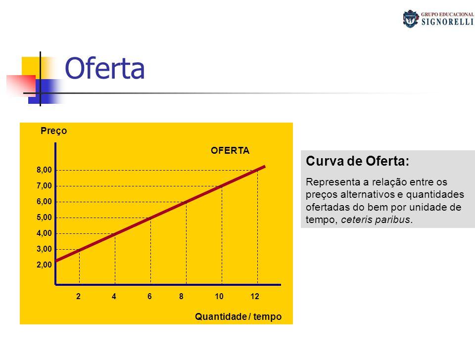 Oferta Quantidade / tempo Preço OFERTA 2,00 3,00 4,00 5,00 6,00 7,00 8,00 24681012 Curva de Oferta: Representa a relação entre os preços alternativos