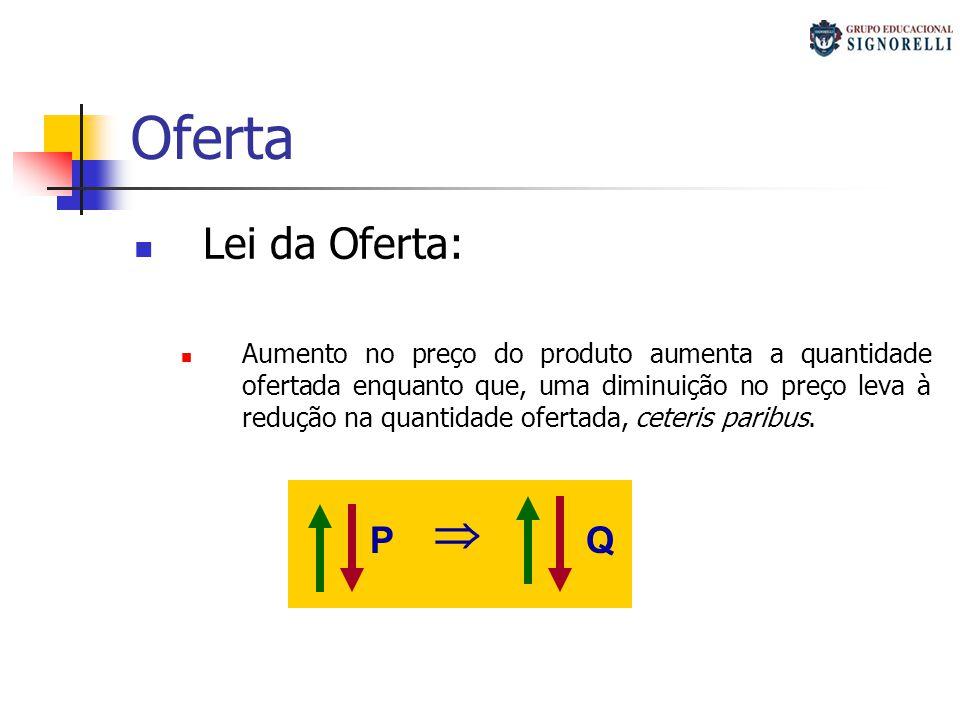 Oferta Lei da Oferta: Aumento no preço do produto aumenta a quantidade ofertada enquanto que, uma diminuição no preço leva à redução na quantidade ofe