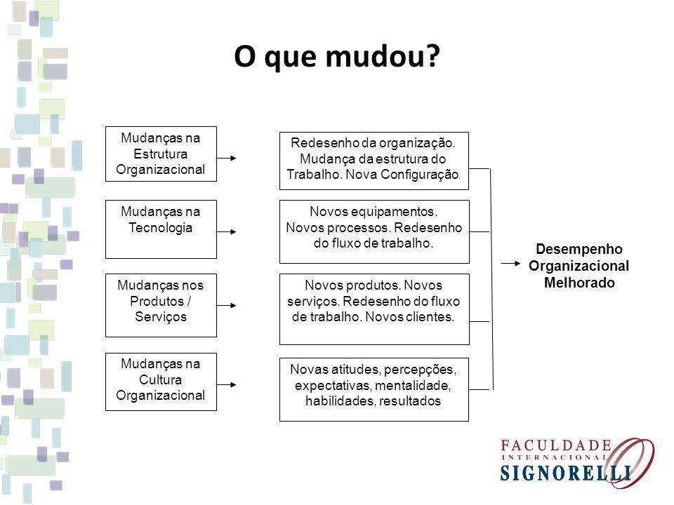 O que mudou? Mudanças nos Produtos / Serviços Mudanças na Cultura Organizacional Mudanças na Tecnologia Novos equipamentos. Novos processos. Redesenho