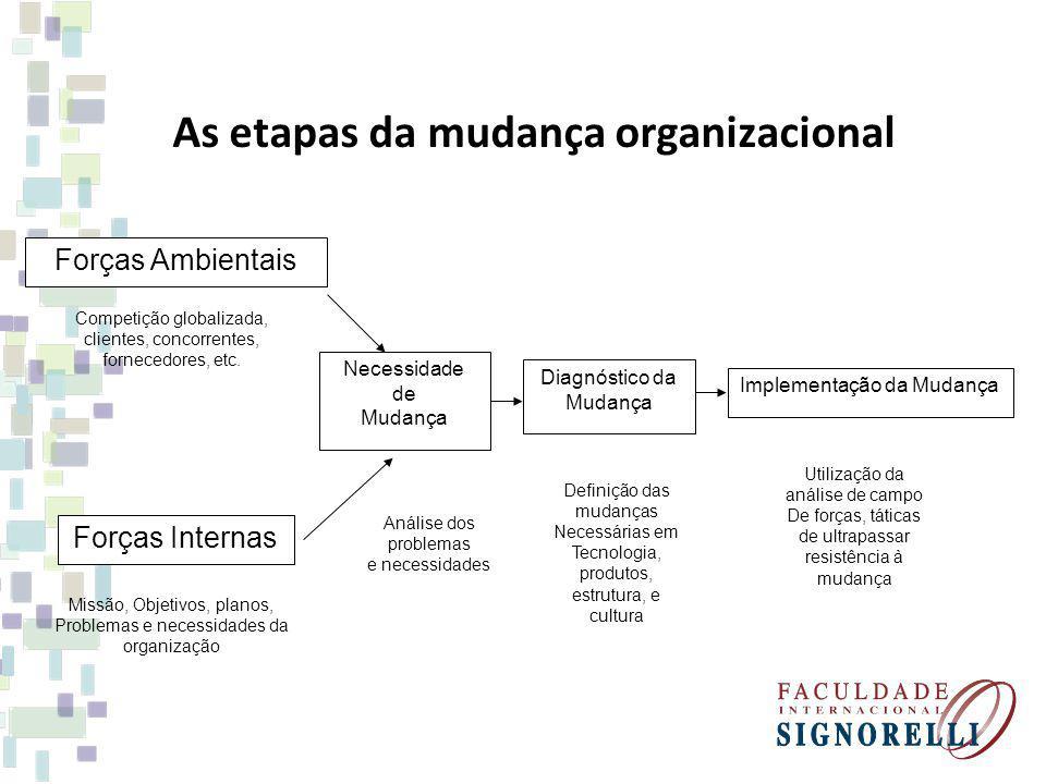 As etapas da mudança organizacional Necessidade de Mudança Diagnóstico da Mudança Forças Internas Forças Ambientais Implementação da Mudança Competiçã