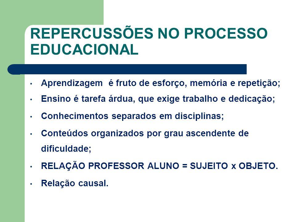 REPERCUSSÕES NO PROCESSO EDUCACIONAL Aprendizagem é fruto de esforço, memória e repetição; Ensino é tarefa árdua, que exige trabalho e dedicação; Conh