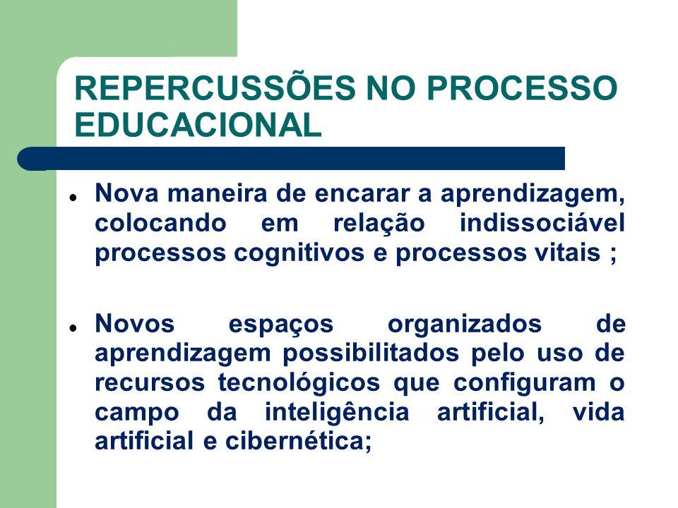 REPERCUSSÕES NO PROCESSO EDUCACIONAL Nova maneira de encarar a aprendizagem, colocando em relação indissociável processos cognitivos e processos vitai