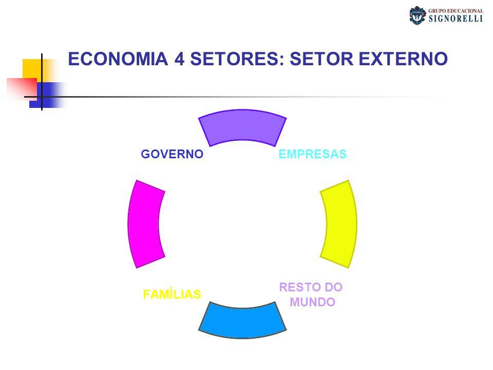 ECONOMIA 4 SETORES: SETOR EXTERNO EMPRESAS RESTO DO MUNDO FAMÍLIAS GOVERNO