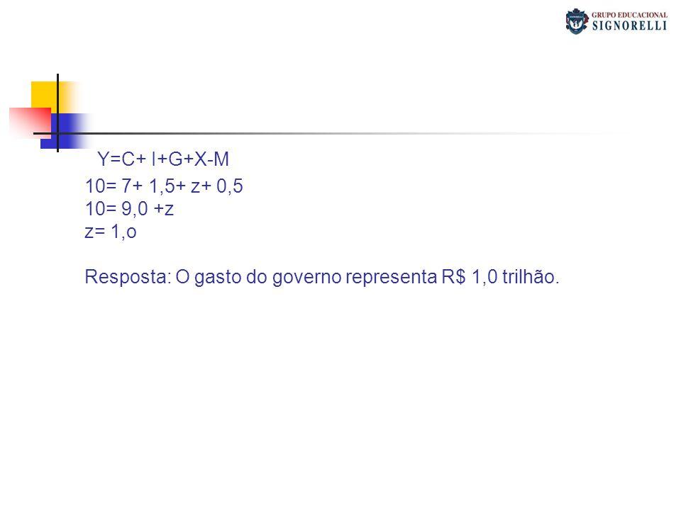 Y=C+ I+G+X-M 10= 7+ 1,5+ z+ 0,5 10= 9,0 +z z= 1,o Resposta: O gasto do governo representa R$ 1,0 trilhão.