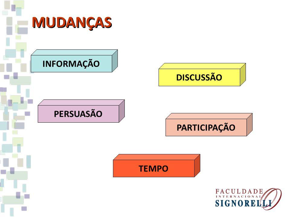 INFORMAÇÃO DISCUSSÃO PERSUASÃO PARTICIPAÇÃO TEMPO MUDANÇAS